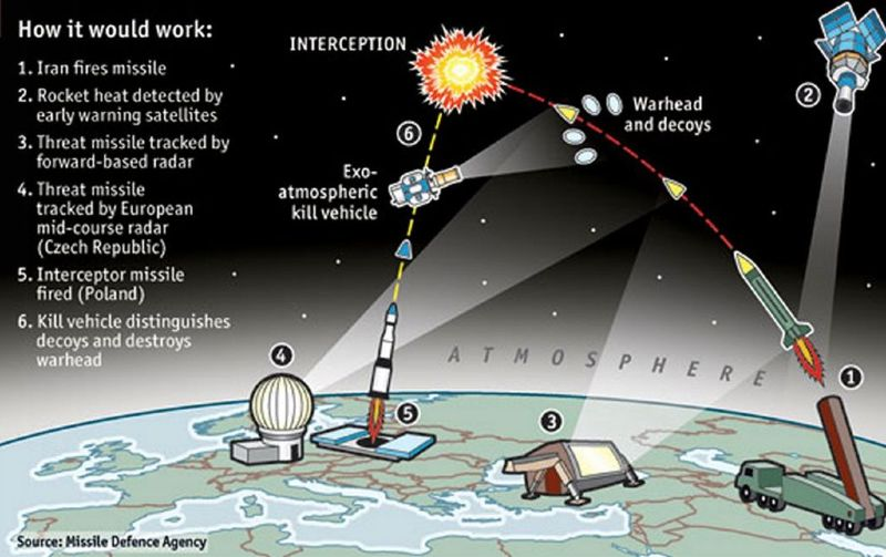 Missile-Defense-How-it-would-work1